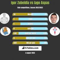 Igor Zubeldia vs Iago Aspas h2h player stats