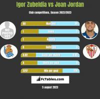 Igor Zubeldia vs Joan Jordan h2h player stats
