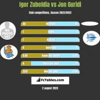 Igor Zubeldia vs Jon Guridi h2h player stats
