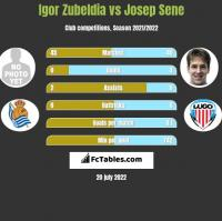 Igor Zubeldia vs Josep Sene h2h player stats