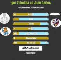 Igor Zubeldia vs Juan Carlos h2h player stats