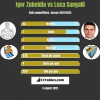 Igor Zubeldia vs Luca Sangalli h2h player stats