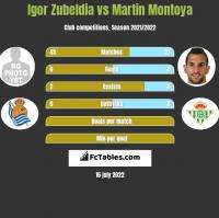 Igor Zubeldia vs Martin Montoya h2h player stats