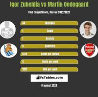 Igor Zubeldia vs Martin Oedegaard h2h player stats