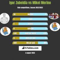 Igor Zubeldia vs Mikel Merino h2h player stats