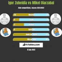 Igor Zubeldia vs Mikel Oiarzabal h2h player stats