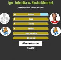 Igor Zubeldia vs Nacho Monreal h2h player stats