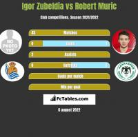 Igor Zubeldia vs Robert Murić h2h player stats