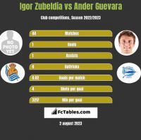 Igor Zubeldia vs Ander Guevara h2h player stats