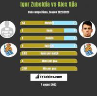 Igor Zubeldia vs Alex Ujia h2h player stats