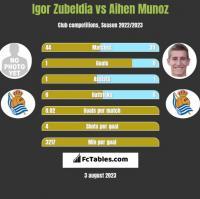Igor Zubeldia vs Aihen Munoz h2h player stats