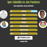 Igor Zubeldia vs Jon Pacheco h2h player stats