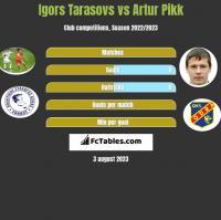 Igors Tarasovs vs Artur Pikk h2h player stats