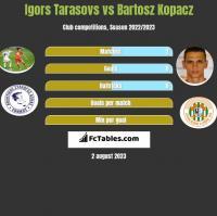 Igors Tarasovs vs Bartosz Kopacz h2h player stats