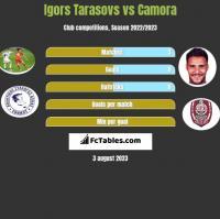 Igors Tarasovs vs Camora h2h player stats