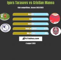 Igors Tarasovs vs Cristian Manea h2h player stats