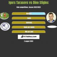 Igors Tarasovs vs Dino Stiglec h2h player stats