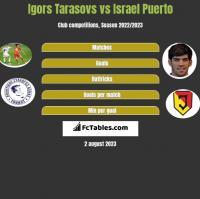 Igors Tarasovs vs Israel Puerto h2h player stats