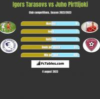 Igors Tarasovs vs Juho Pirttijoki h2h player stats