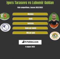 Igors Tarasovs vs Lubomir Guldan h2h player stats