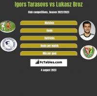 Igors Tarasovs vs Lukasz Broz h2h player stats