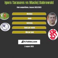Igors Tarasovs vs Maciej Dabrowski h2h player stats