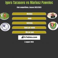 Igors Tarasovs vs Mariusz Pawelec h2h player stats