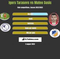 Igors Tarasovs vs Mateo Susic h2h player stats
