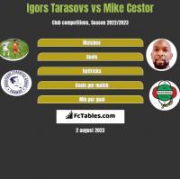 Igors Tarasovs vs Mike Cestor h2h player stats