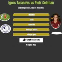 Igors Tarasovs vs Piotr Celeban h2h player stats