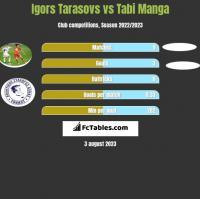 Igors Tarasovs vs Tabi Manga h2h player stats