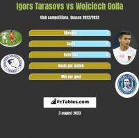 Igors Tarasovs vs Wojciech Golla h2h player stats