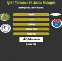Igors Tarasovs vs Janos Hedegus h2h player stats