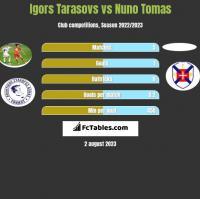 Igors Tarasovs vs Nuno Tomas h2h player stats