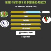 Igors Tarasovs vs Dominik Jonczy h2h player stats