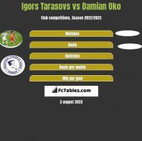Igors Tarasovs vs Damian Oko h2h player stats