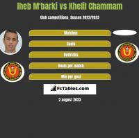 Iheb M'barki vs Khelil Chammam h2h player stats