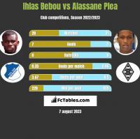 Ihlas Bebou vs Alassane Plea h2h player stats
