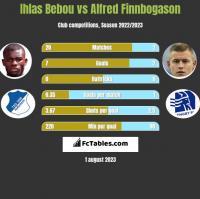 Ihlas Bebou vs Alfred Finnbogason h2h player stats