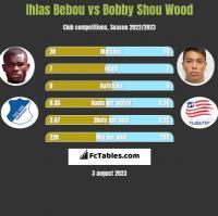 Ihlas Bebou vs Bobby Shou Wood h2h player stats