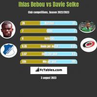 Ihlas Bebou vs Davie Selke h2h player stats