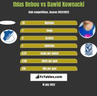 Ihlas Bebou vs Dawid Kownacki h2h player stats