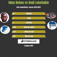 Ihlas Bebou vs Dodi Lukebakio h2h player stats