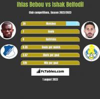 Ihlas Bebou vs Ishak Belfodil h2h player stats