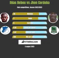 Ihlas Bebou vs Jhon Cordoba h2h player stats