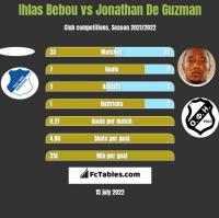 Ihlas Bebou vs Jonathan De Guzman h2h player stats