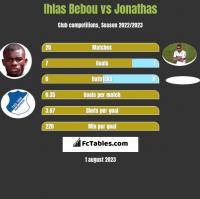 Ihlas Bebou vs Jonathas h2h player stats