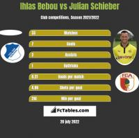 Ihlas Bebou vs Julian Schieber h2h player stats
