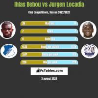 Ihlas Bebou vs Jurgen Locadia h2h player stats