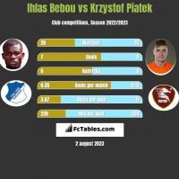 Ihlas Bebou vs Krzystof Piatek h2h player stats